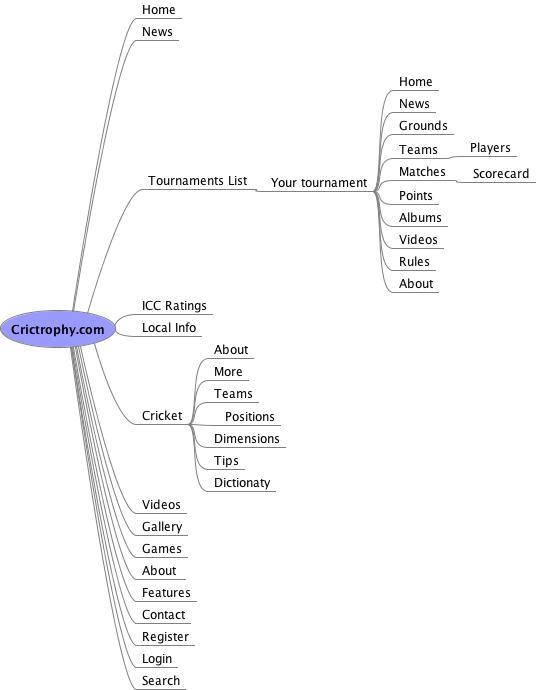 Site Map - Crictrophy.com